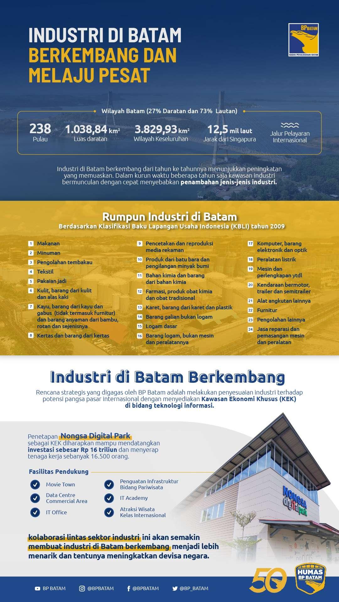 Industri di Batam Berkembang dan Melaju Pesat (Infografis)
